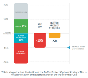 Buffer protection option strategy